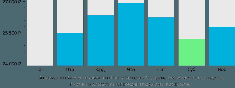 Динамика цен билетов на самолет из Нового Уренгоя в Геленджик в зависимости от дня недели