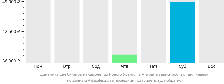 Динамика цен билетов на самолет из Нового Уренгоя в Атырау в зависимости от дня недели