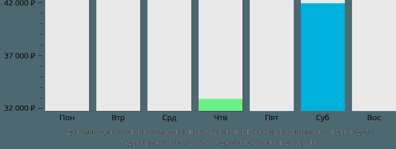 Динамика цен билетов на самолет из Нового Уренгоя в Ганновер в зависимости от дня недели