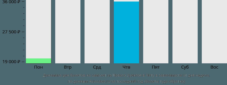Динамика цен билетов на самолет из Нового Уренгоя в Читу в зависимости от дня недели