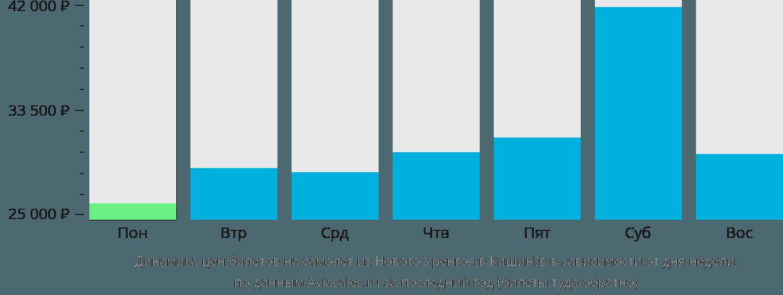 Динамика цен билетов на самолет из Нового Уренгоя в Кишинёв в зависимости от дня недели