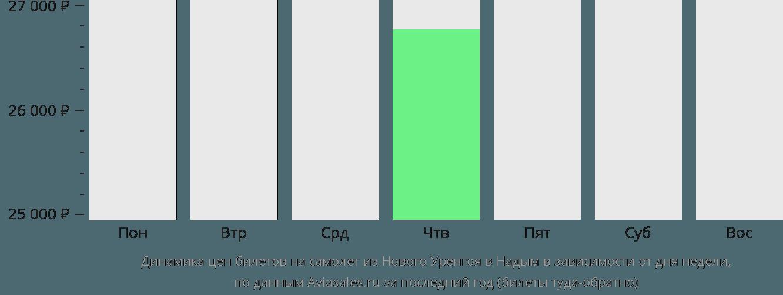 Динамика цен билетов на самолет из Нового Уренгоя в Надым в зависимости от дня недели