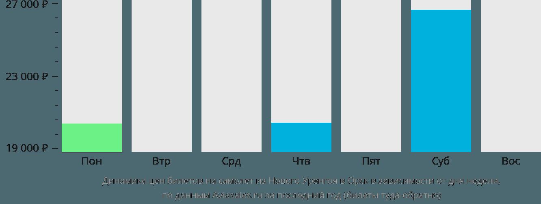 Динамика цен билетов на самолет из Нового Уренгоя в Орск в зависимости от дня недели