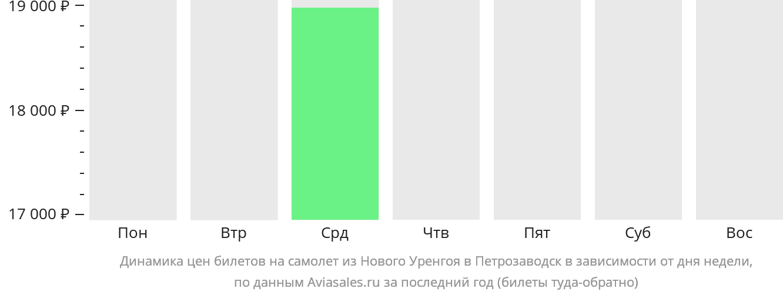 Динамика цен билетов на самолет из Нового Уренгоя в Петрозаводск в зависимости от дня недели