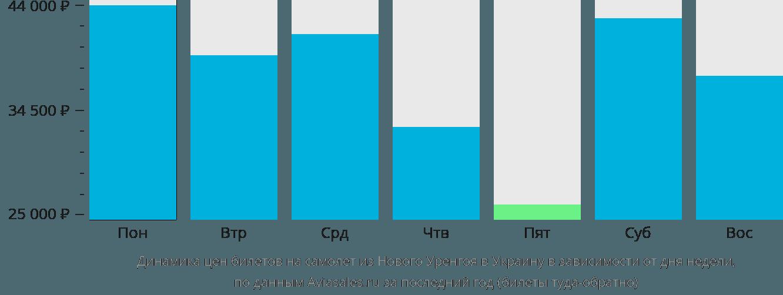 Динамика цен билетов на самолёт из Нового Уренгоя в Украину в зависимости от дня недели