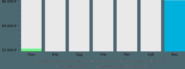 Динамика цен билетов на самолёт из Нового Уренгоя в США в зависимости от дня недели