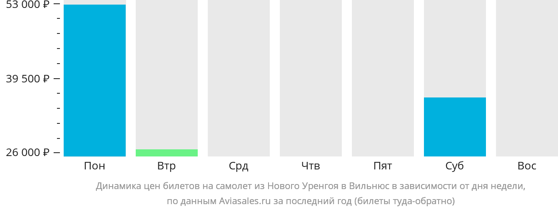 Динамика цен билетов на самолет из Нового Уренгоя в Вильнюс в зависимости от дня недели