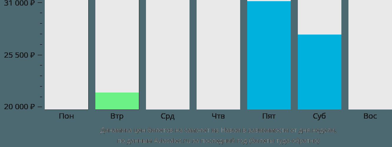Динамика цен билетов на самолет из Навои в зависимости от дня недели