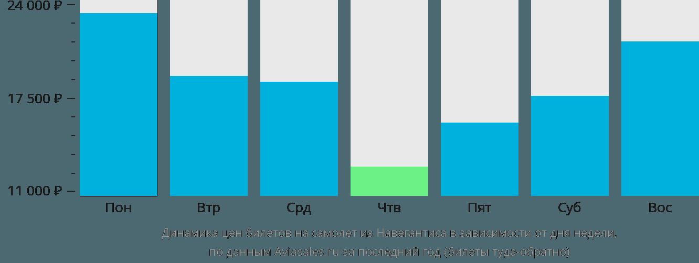 Динамика цен билетов на самолет из Навегантиса в зависимости от дня недели