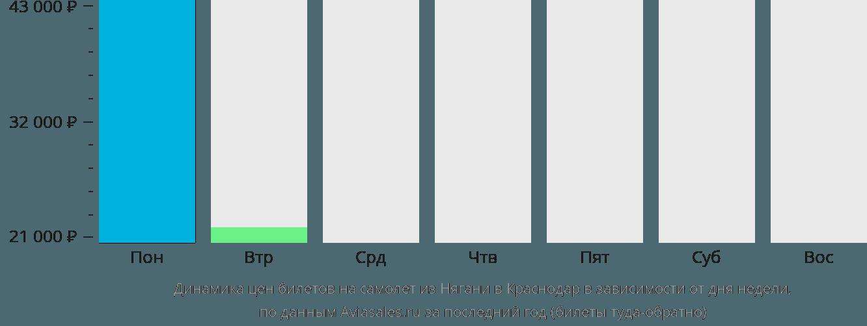 Динамика цен билетов на самолет из Нягани в Краснодар в зависимости от дня недели
