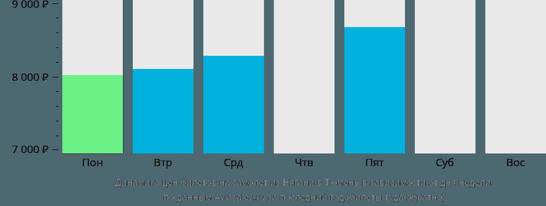 Динамика цен билетов на самолет из Нягани в Тюмень в зависимости от дня недели