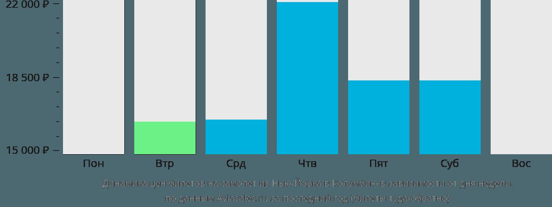 Динамика цен билетов на самолет из Нью-Йорка в Колумбию в зависимости от дня недели