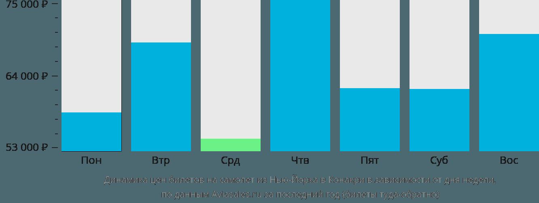 Динамика цен билетов на самолёт из Нью-Йорка в Конакри в зависимости от дня недели