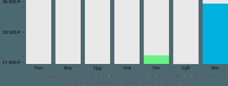 Динамика цен билетов на самолет из Нью-Йорка в Корпус-Кристи в зависимости от дня недели