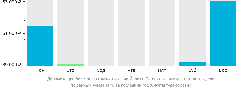 Динамика цен билетов на самолёт из Нью-Йорка в Пермь в зависимости от дня недели