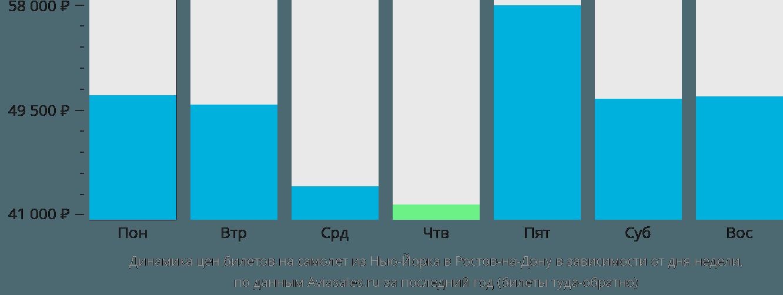 Динамика цен билетов на самолет из Нью-Йорка в Ростов-на-Дону в зависимости от дня недели