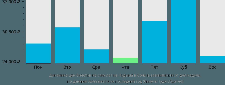 Динамика цен билетов на самолет из Надыма в Сочи в зависимости от дня недели