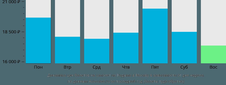 Динамика цен билетов на самолет из Надыма в Москву в зависимости от дня недели