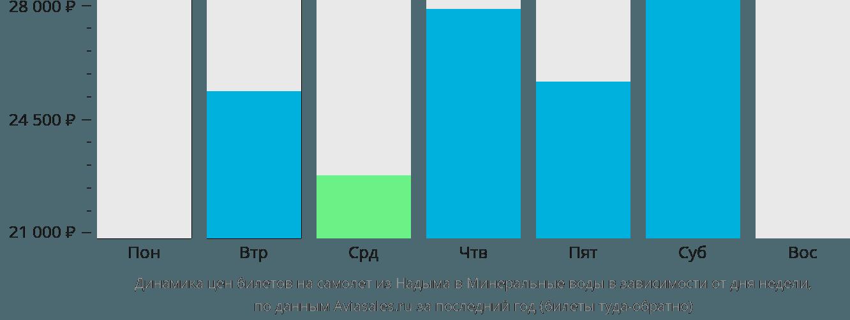 Динамика цен билетов на самолёт из Надыма в Минеральные Воды в зависимости от дня недели