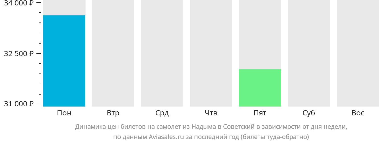 Динамика цен билетов на самолет из Надыма в Советский в зависимости от дня недели