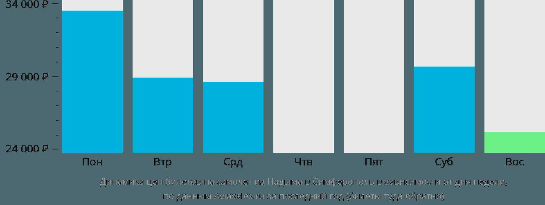Динамика цен билетов на самолет из Надыма в Симферополь в зависимости от дня недели
