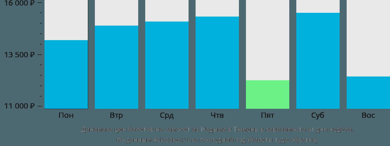 Динамика цен билетов на самолет из Надыма в Тюмень в зависимости от дня недели