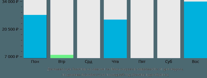Динамика цен билетов на самолёт из Маньчжурии в зависимости от дня недели