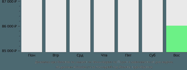 Динамика цен билетов на самолет из Маньчжурии на Пхукет в зависимости от дня недели