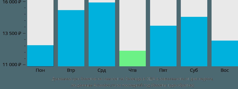 Динамика цен билетов на самолёт из Окленда в США в зависимости от дня недели
