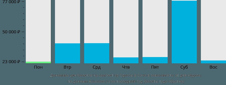 Динамика цен билетов на самолет из Одессы в Сочи в зависимости от дня недели