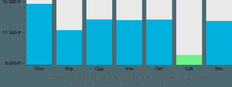 Динамика цен билетов на самолет из Одессы в Австрию в зависимости от дня недели