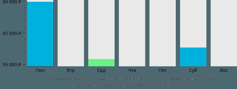 Динамика цен билетов на самолет из Одессы в Касабланку в зависимости от дня недели