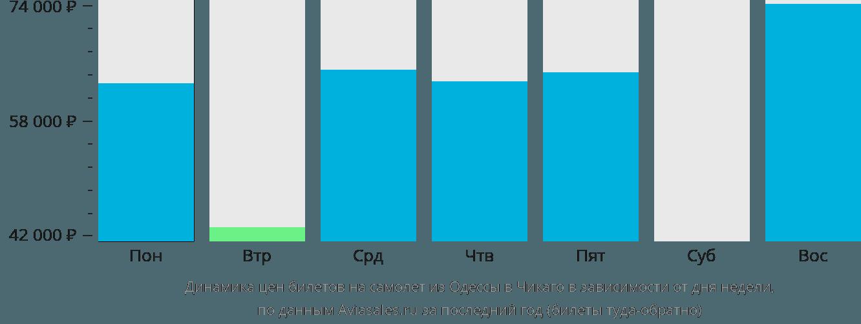 Динамика цен билетов на самолет из Одессы в Чикаго в зависимости от дня недели