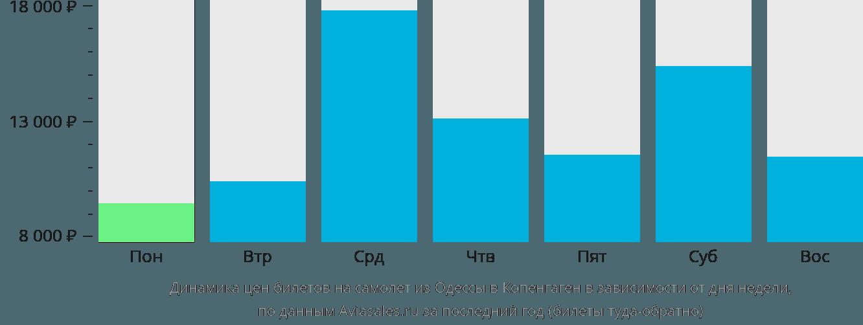 Динамика цен билетов на самолёт из Одессы в Копенгаген в зависимости от дня недели