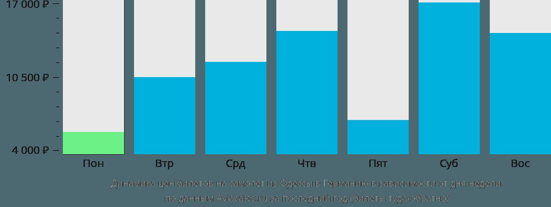 Динамика цен билетов на самолёт из Одессы в Германию в зависимости от дня недели