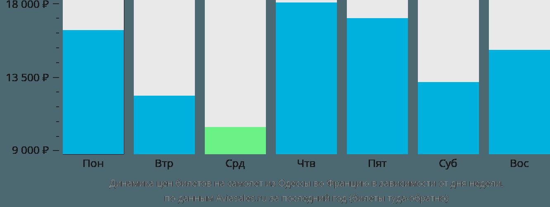Динамика цен билетов на самолёт из Одессы во Францию в зависимости от дня недели