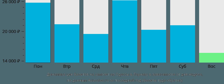 Динамика цен билетов на самолет из Одессы в Ларнаку в зависимости от дня недели