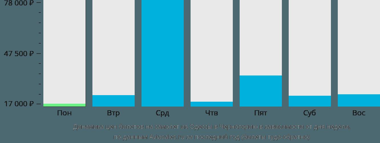 Динамика цен билетов на самолет из Одессы в Черногорию в зависимости от дня недели