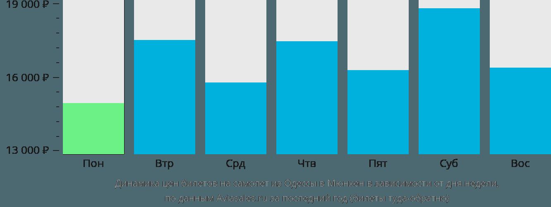 Динамика цен билетов на самолет из Одессы в Мюнхен в зависимости от дня недели