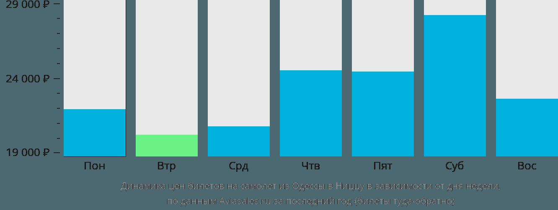 Динамика цен билетов на самолет из Одессы в Ниццу в зависимости от дня недели