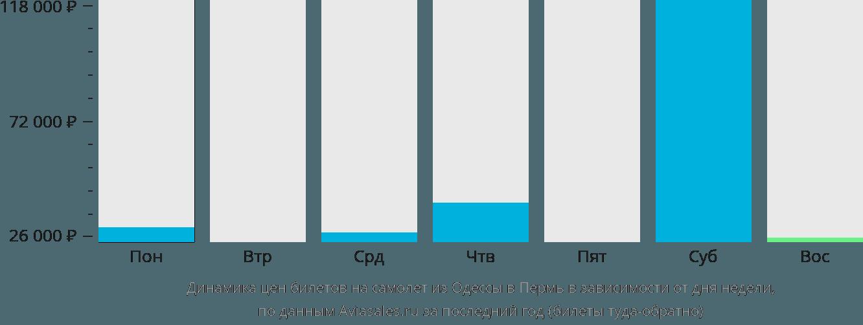 Динамика цен билетов на самолёт из Одессы в Пермь в зависимости от дня недели