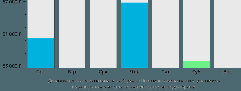 Динамика цен билетов на самолет из Одессы в Пномпень в зависимости от дня недели