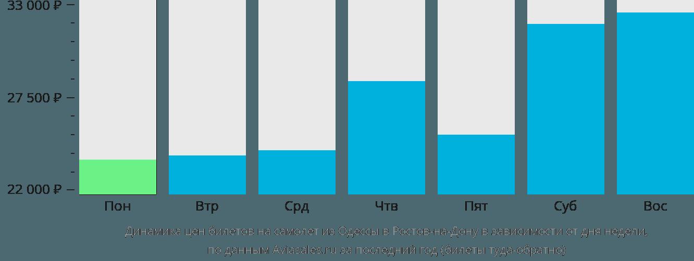 Динамика цен билетов на самолет из Одессы в Ростов-на-Дону в зависимости от дня недели
