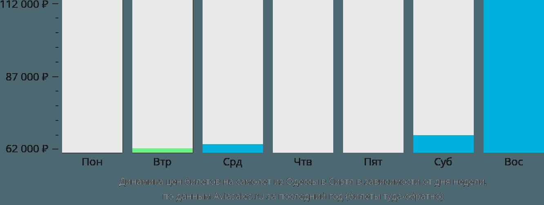 Динамика цен билетов на самолет из Одессы в Сиэтл в зависимости от дня недели