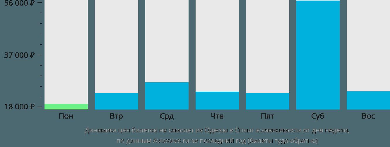 Динамика цен билетов на самолет из Одессы в Сплит в зависимости от дня недели