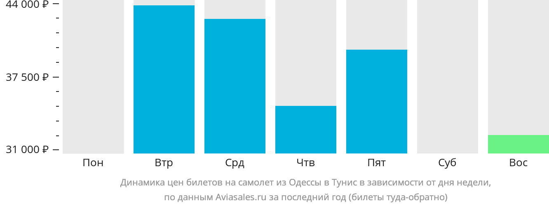 Динамика цен билетов на самолёт из Одессы в Тунис в зависимости от дня недели