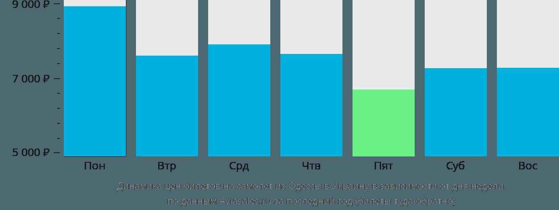 Динамика цен билетов на самолет из Одессы в Украину в зависимости от дня недели