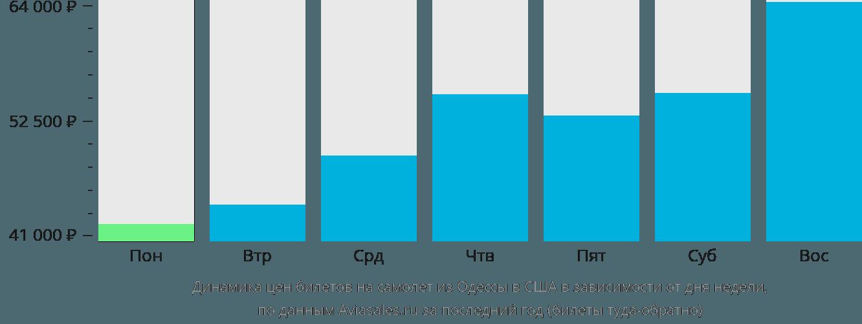 Динамика цен билетов на самолет из Одессы в США в зависимости от дня недели