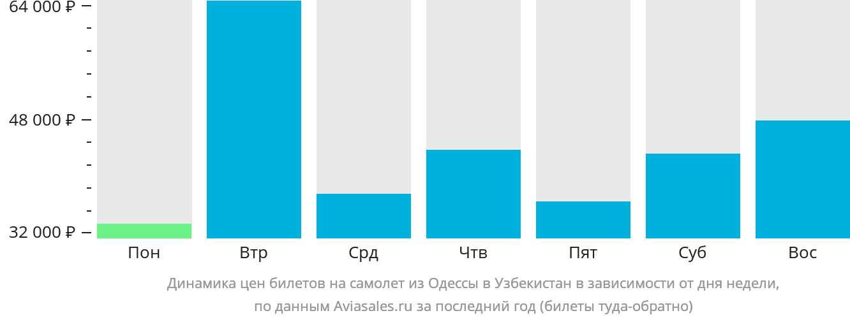 Динамика цен билетов на самолёт из Одессы в Узбекистан в зависимости от дня недели