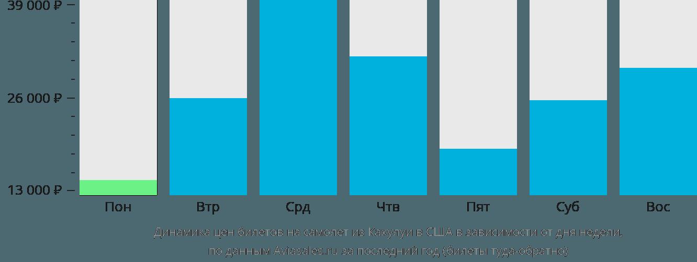 Динамика цен билетов на самолет из Кахулуи в США в зависимости от дня недели